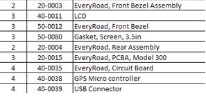 Excel voor bill of material stuklijstbeheer